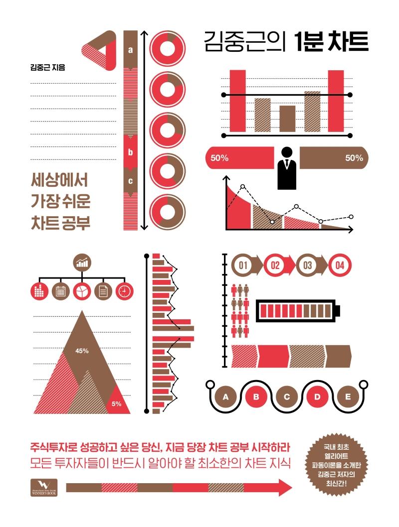 (김중근의)1분 차트 : 세상에서 가장 쉬운 차트 공부 표지